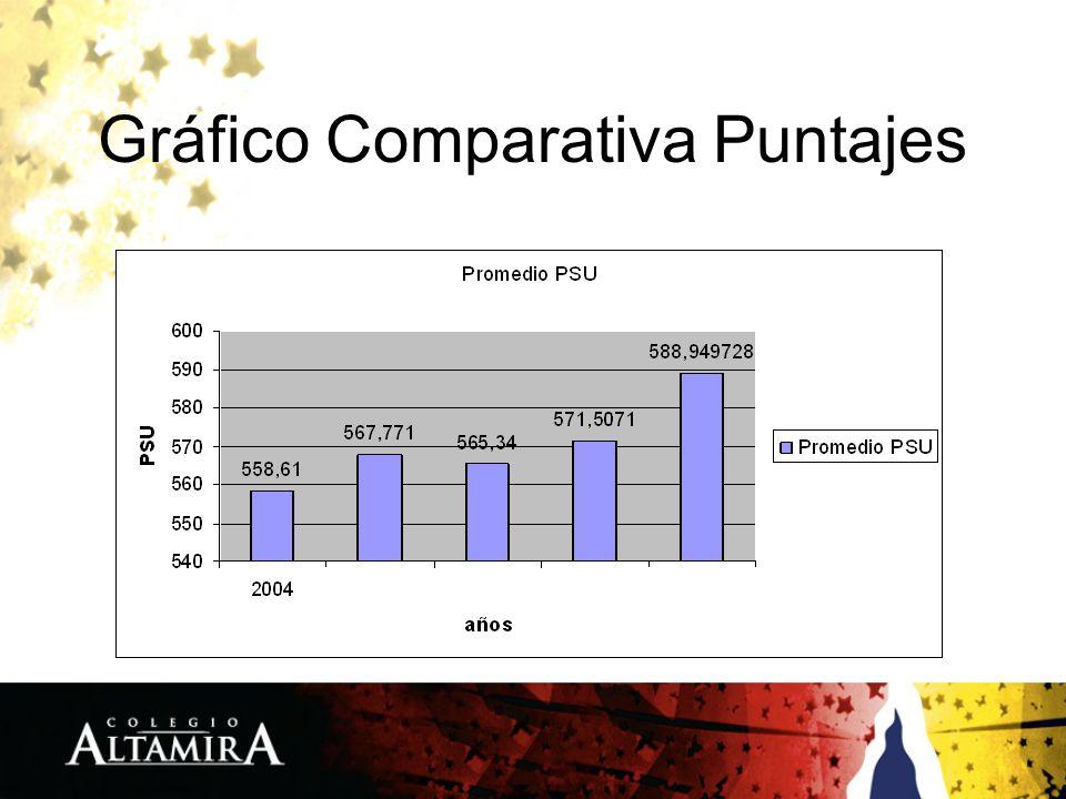 Gráfico Comparativa Puntajes