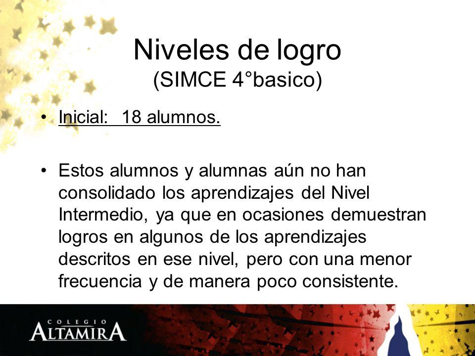 Niveles de logro (SIMCE 4°basico) Inicial: 18 alumnos.
