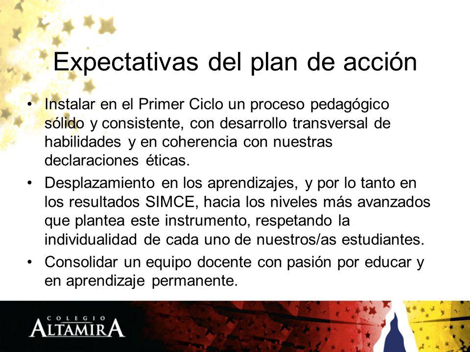 Expectativas del plan de acción Instalar en el Primer Ciclo un proceso pedagógico sólido y consistente, con desarrollo transversal de habilidades y en coherencia con nuestras declaraciones éticas.
