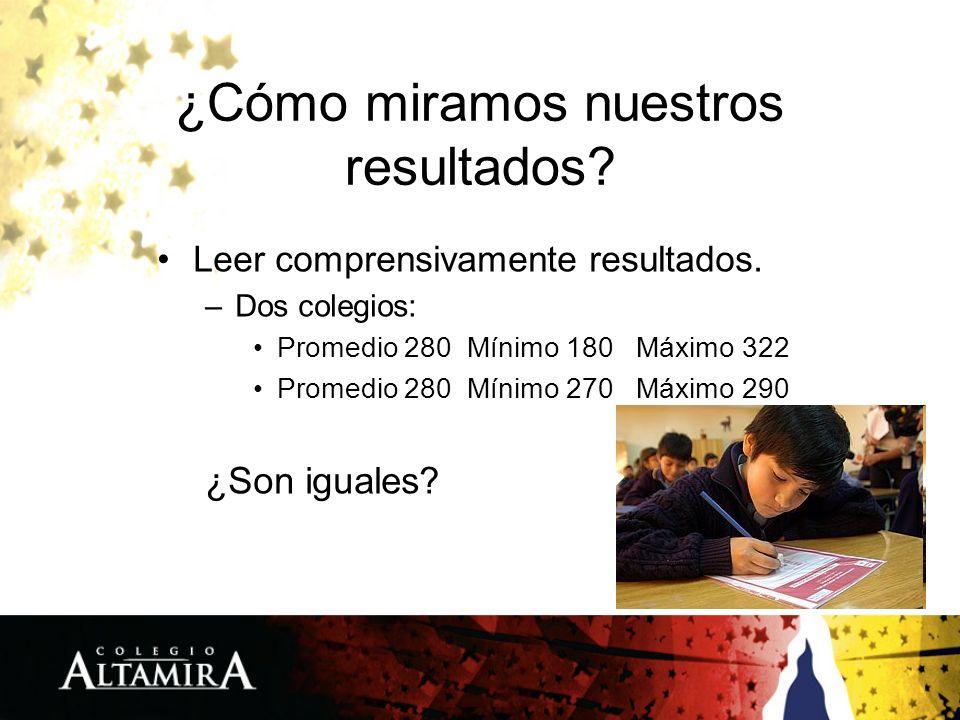 ¿Cómo miramos nuestros resultados? Leer comprensivamente resultados. –Dos colegios: Promedio 280 Mínimo 180 Máximo 322 Promedio 280 Mínimo 270 Máximo