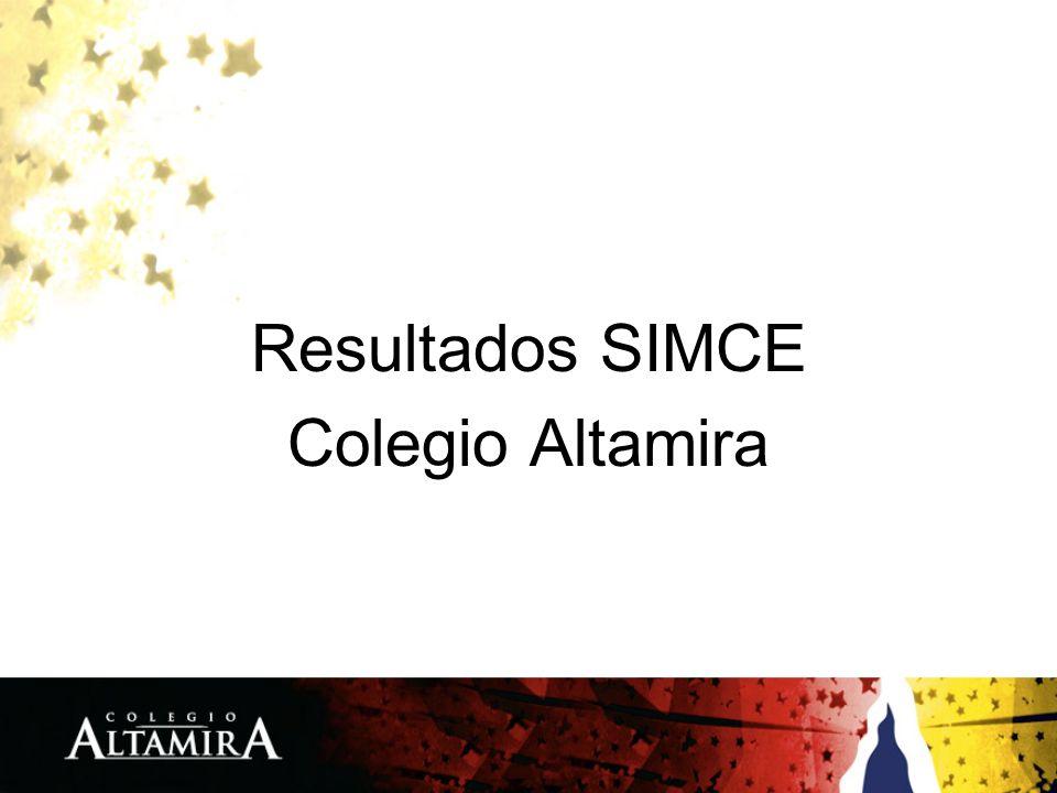 Resultados SIMCE Colegio Altamira