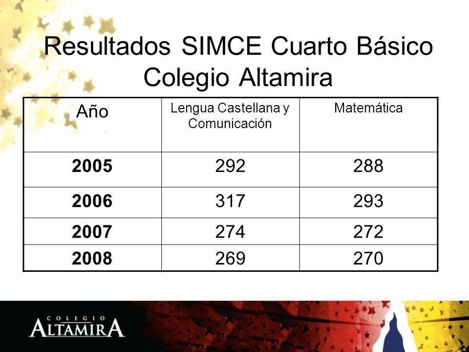 Resultados SIMCE Cuarto Básico Colegio Altamira Año Lengua Castellana y Comunicación Matemática 2005292288 2006317293 2007274272 2008269270