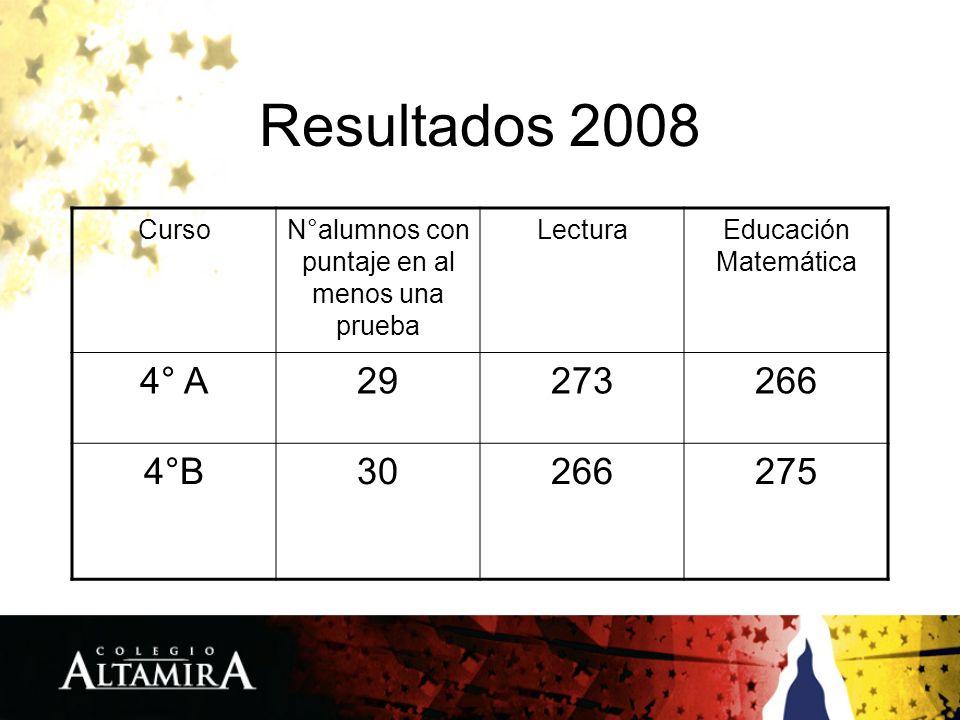 Resultados 2008 CursoN°alumnos con puntaje en al menos una prueba LecturaEducación Matemática 4° A29273266 4°B30266275
