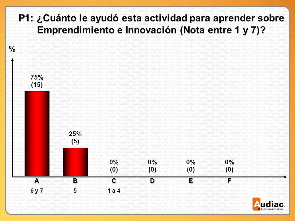 % P1: ¿Cuánto le ayudó esta actividad para aprender sobre Emprendimiento e Innovación (Nota entre 1 y 7).