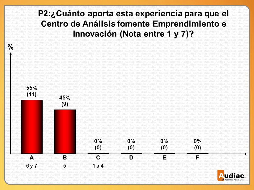 % P2:¿Cuánto aporta esta experiencia para que el Centro de Análisis fomente Emprendimiento e Innovación (Nota entre 1 y 7)? (11) 55% A 6 y 7 (9) 45% B