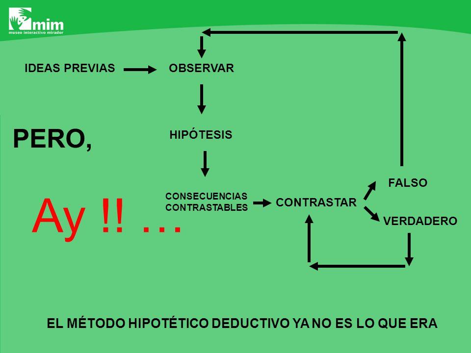OBSERVARIDEAS PREVIAS HIPÓTESIS CONSECUENCIAS CONTRASTABLES CONTRASTAR FALSO VERDADERO EL MÉTODO HIPOTÉTICO DEDUCTIVO YA NO ES LO QUE ERA PERO, Ay !!