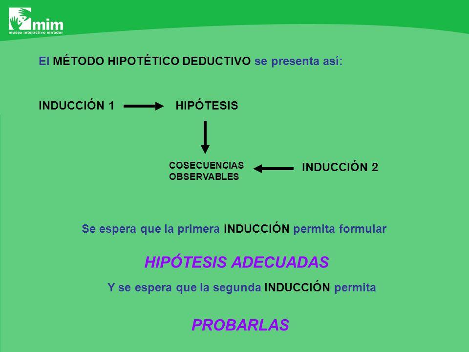 El MÉTODO HIPOTÉTICO DEDUCTIVO se presenta así: INDUCCIÓN 1HIPÓTESIS COSECUENCIAS OBSERVABLES INDUCCIÓN 2 Se espera que la primera INDUCCIÓN permita f