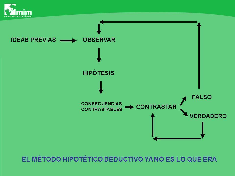 OBSERVARIDEAS PREVIAS HIPÓTESIS CONSECUENCIAS CONTRASTABLES CONTRASTAR FALSO VERDADERO EL MÉTODO HIPOTÉTICO DEDUCTIVO YA NO ES LO QUE ERA