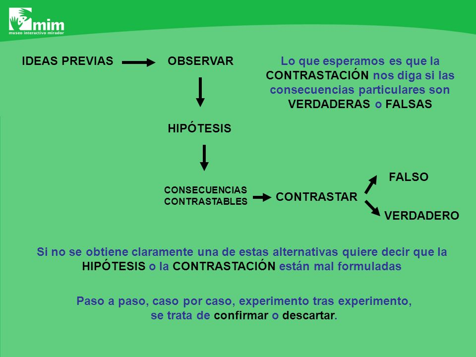 OBSERVARIDEAS PREVIAS HIPÓTESIS CONSECUENCIAS CONTRASTABLES CONTRASTAR FALSO VERDADERO Lo que esperamos es que la CONTRASTACIÓN nos diga si las consec