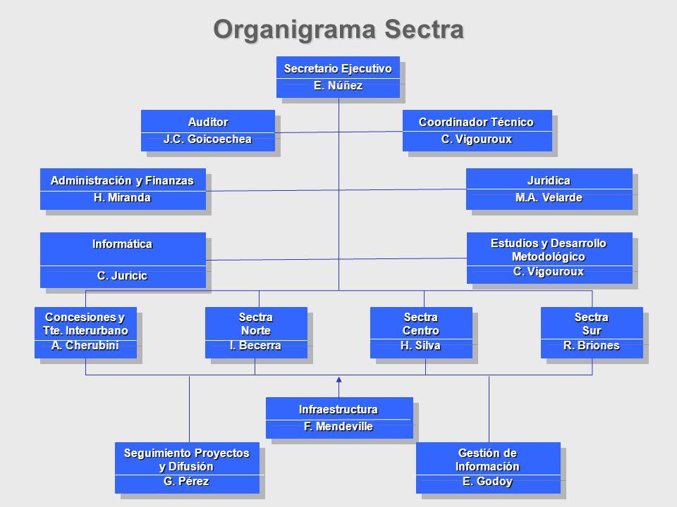 14 Organigrama Sectra Secretario Ejecutivo E. Núñez Secretario Ejecutivo E.