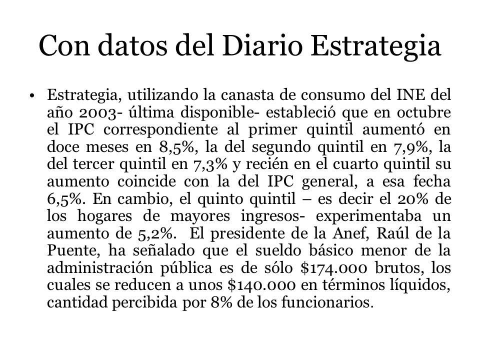 Con datos del Diario Estrategia Estrategia, utilizando la canasta de consumo del INE del año 2003- última disponible- estableció que en octubre el IPC correspondiente al primer quintil aumentó en doce meses en 8,5%, la del segundo quintil en 7,9%, la del tercer quintil en 7,3% y recién en el cuarto quintil su aumento coincide con la del IPC general, a esa fecha 6,5%.