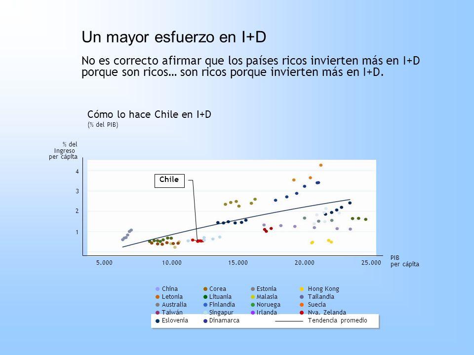 foro economico mundial chile 2006: