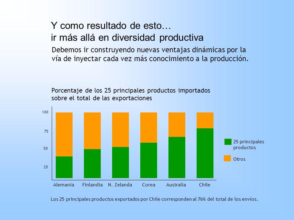 Y como resultado de esto… ir más allá en diversidad productiva Debemos ir construyendo nuevas ventajas dinámicas por la vía de inyectar cada vez más c