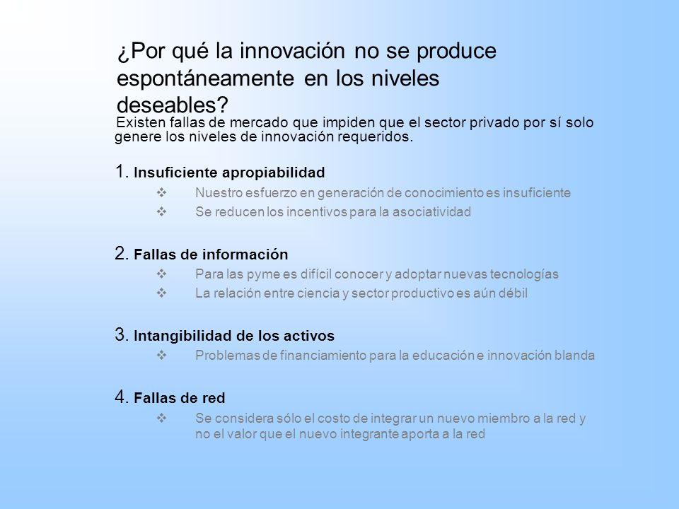¿Por qué la innovación no se produce espontáneamente en los niveles deseables? Existen fallas de mercado que impiden que el sector privado por sí solo