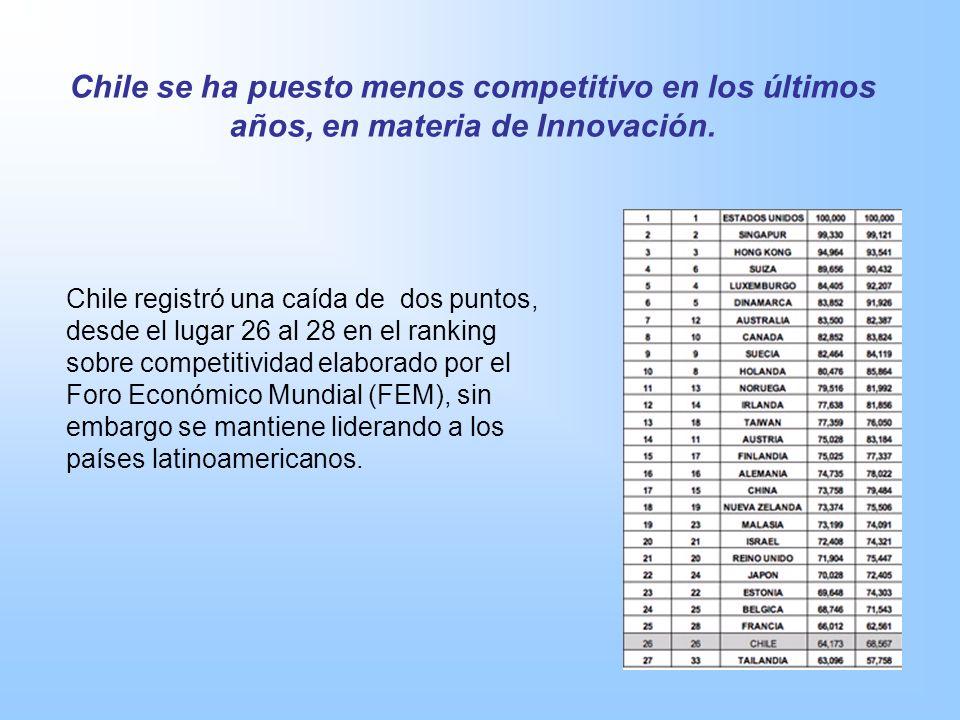 Chile registró una caída de dos puntos, desde el lugar 26 al 28 en el ranking sobre competitividad elaborado por el Foro Económico Mundial (FEM), sin