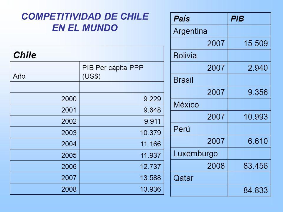 Chile Año PIB Per cápita PPP (US$) 20009.229 20019.648 20029.911 200310.379 200411.166 200511.937 200612.737 200713.588 200813.936 PaísPIB Argentina 2