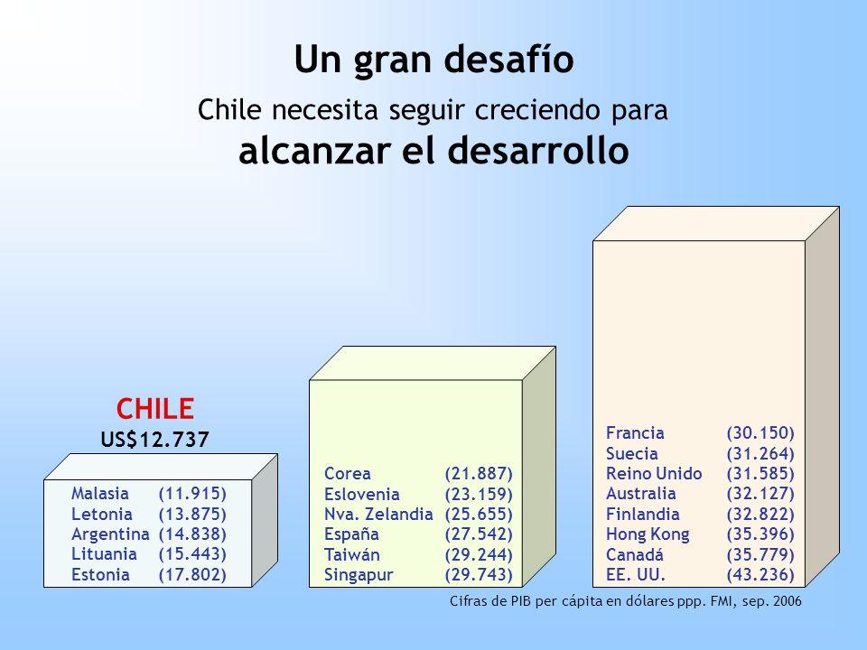 Chile necesita seguir creciendo para alcanzar el desarrollo Un gran desafío CHILE US$12.737 Malasia(11.915) Letonia(13.875) Argentina(14.838) Lituania