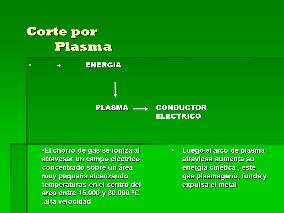 Corte por Plasma + ENERGIA + ENERGIA PLASMA CONDUCTORELECTRICO El chorro de gas se ioniza al atravesar un campo eléctrico concentrado sobre un área muy pequeña alcanzando temperaturas en el centro del arco entre 15.000 y 30.000 ºC,alta velocidadEl chorro de gas se ioniza al atravesar un campo eléctrico concentrado sobre un área muy pequeña alcanzando temperaturas en el centro del arco entre 15.000 y 30.000 ºC,alta velocidad Luego el arco de plasma atraviesa aumenta su energía cinética, este gas plasmageno, funde y expulsa el metalLuego el arco de plasma atraviesa aumenta su energía cinética, este gas plasmageno, funde y expulsa el metal