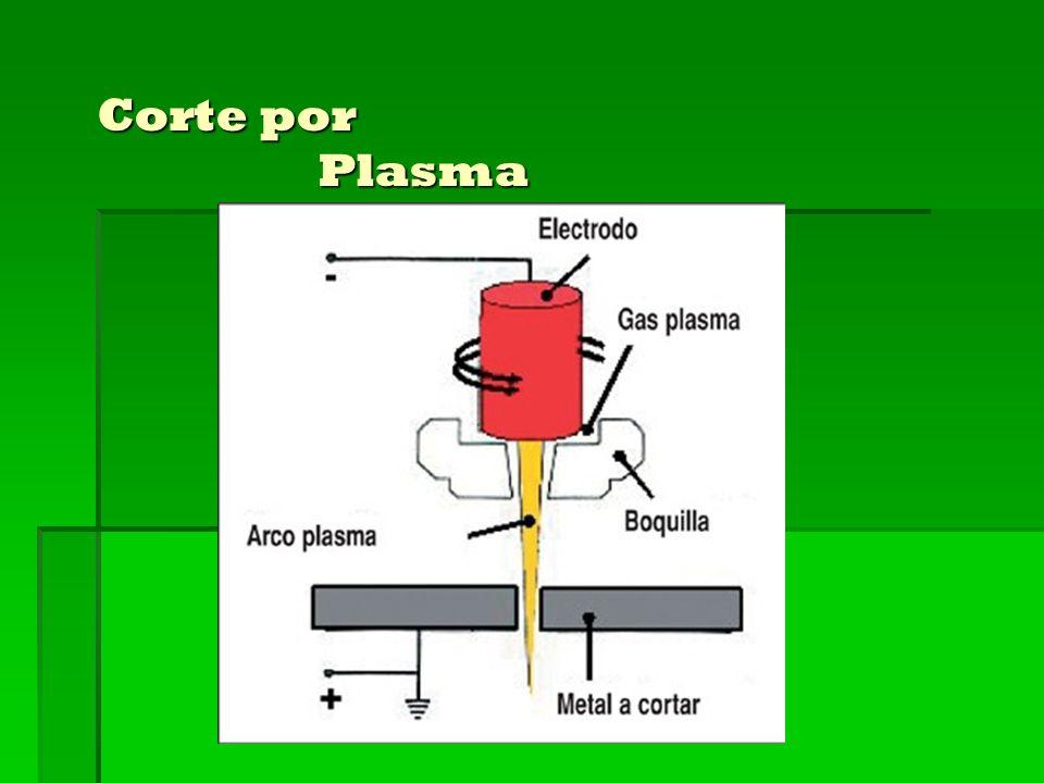 Corte por Plasma