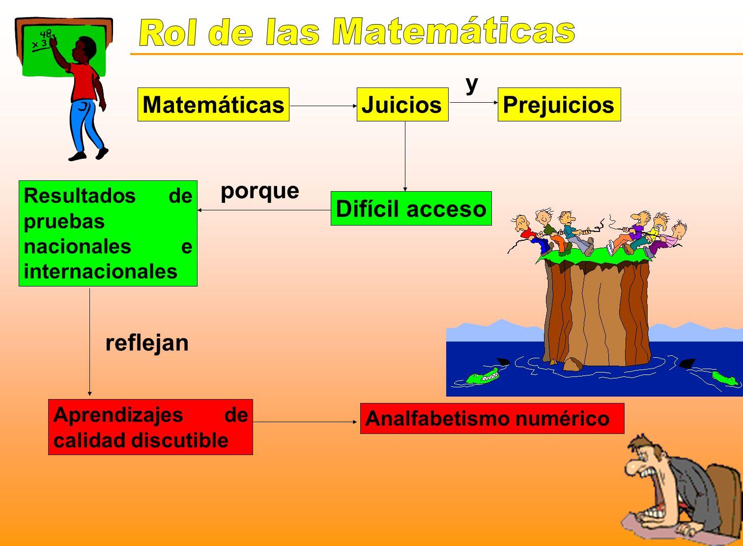 MatemáticasJuiciosPrejuicios Difícil acceso y porque Resultados de pruebas nacionales e internacionales Aprendizajes de calidad discutible Analfabetis
