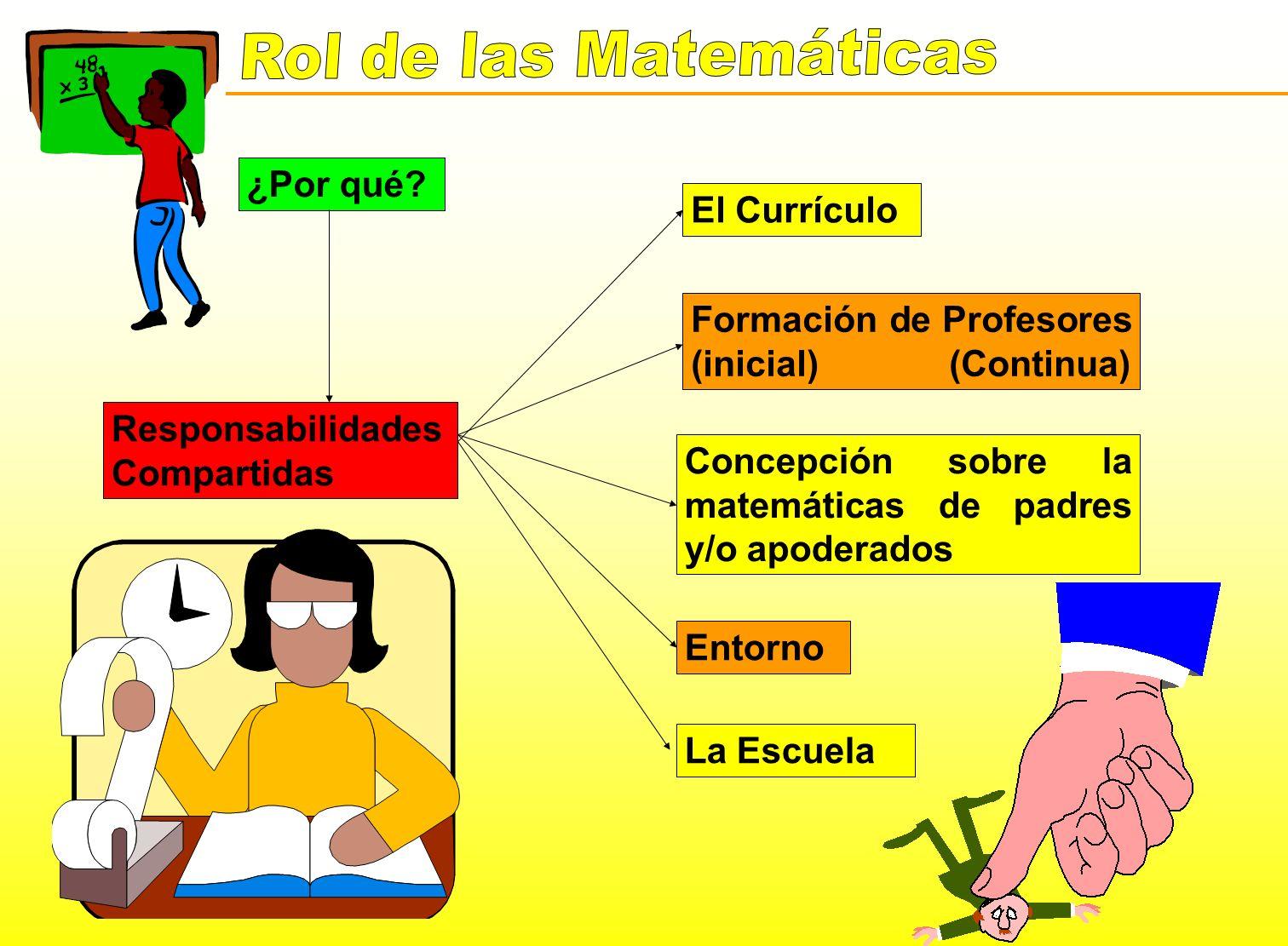 ¿Por qué? Responsabilidades Compartidas El Currículo Formación de Profesores (inicial) (Continua) Concepción sobre la matemáticas de padres y/o apoder
