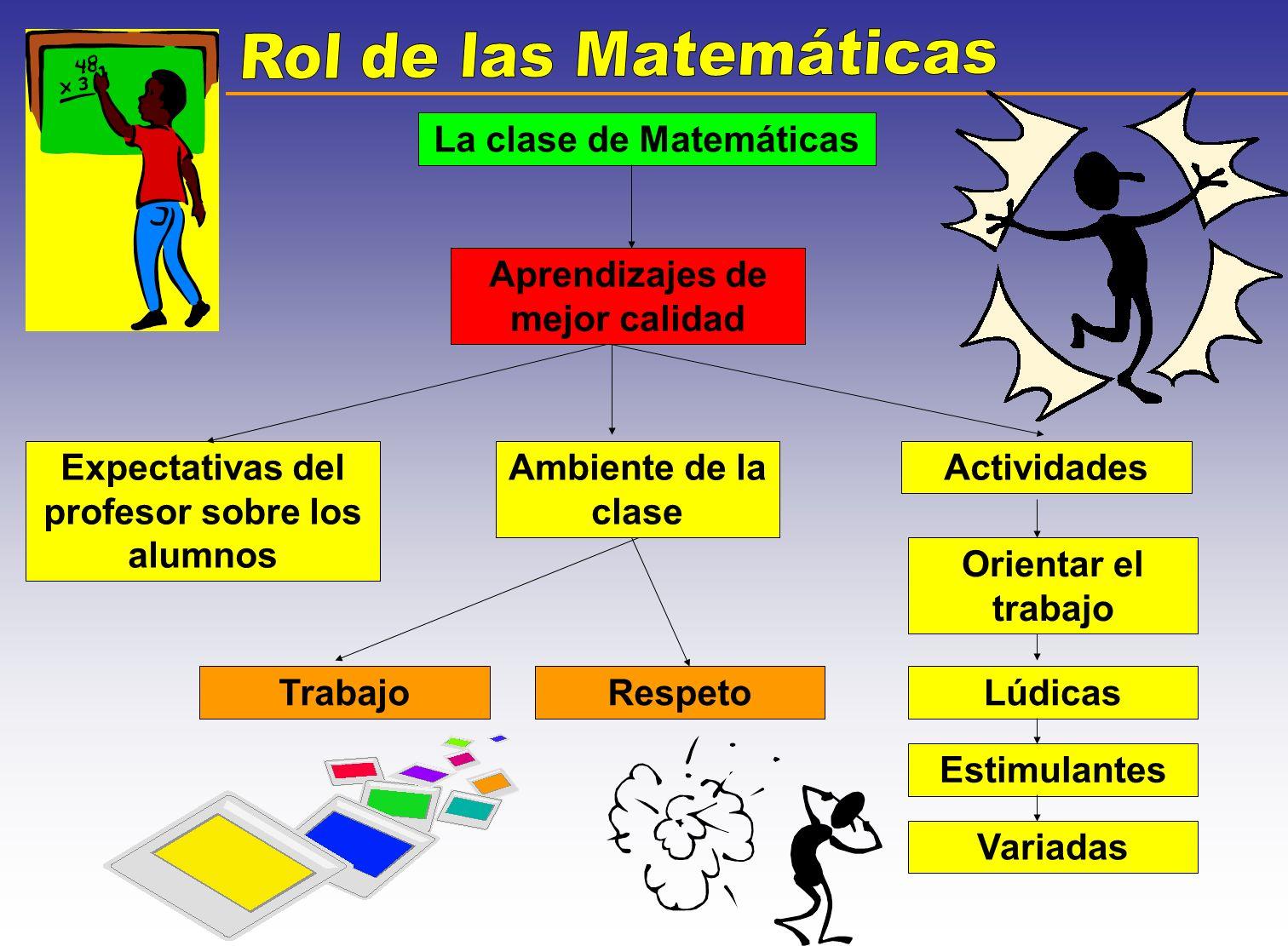 La clase de Matemáticas Aprendizajes de mejor calidad Expectativas del profesor sobre los alumnos Ambiente de la clase Actividades Orientar el trabajo