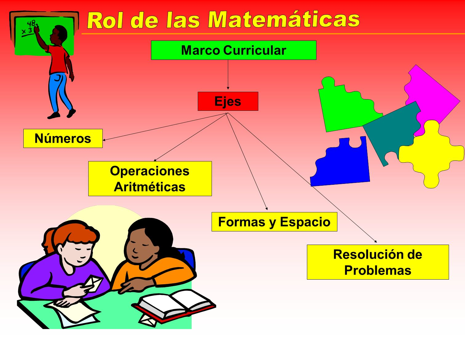 Marco Curricular Ejes Números Operaciones Aritméticas Formas y Espacio Resolución de Problemas