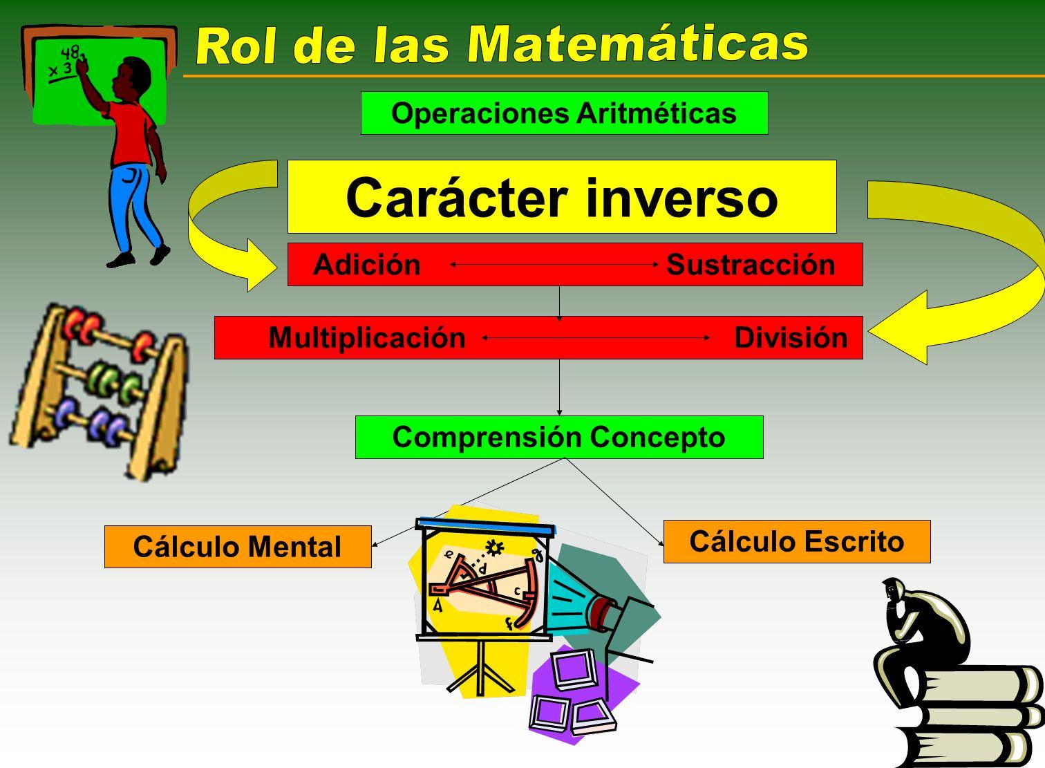 Operaciones Aritméticas Carácter inverso Adición Sustracción Multiplicación División Comprensión Concepto Cálculo Mental Cálculo Escrito