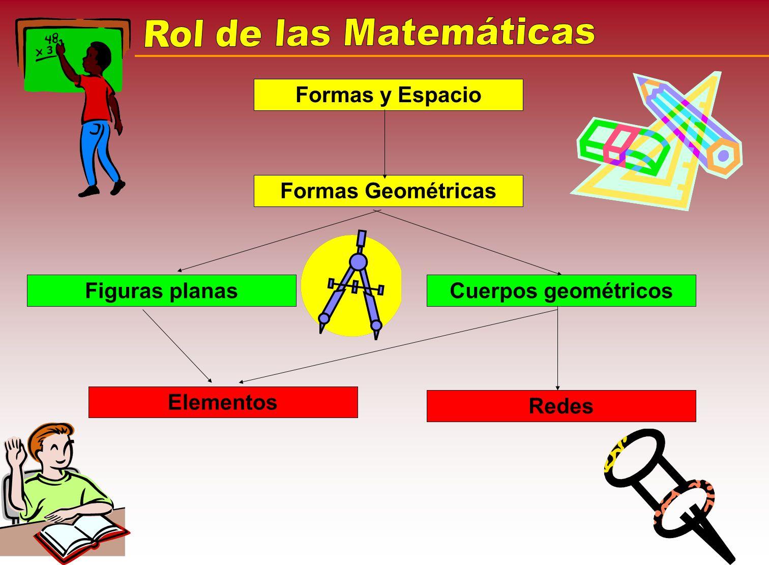 Formas y Espacio Formas Geométricas Figuras planasCuerpos geométricos Elementos Redes
