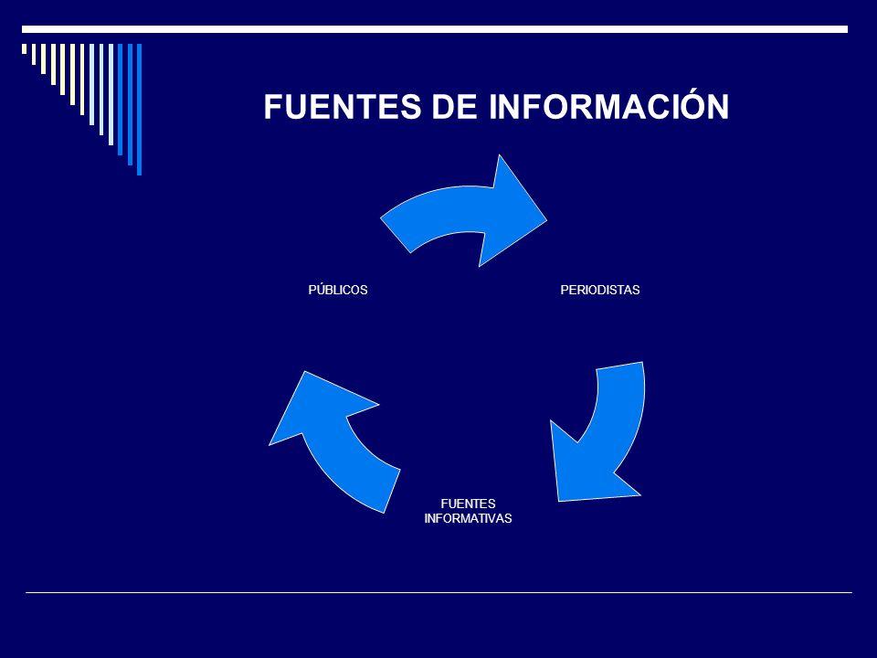 FUENTES DE INFORMACIÓN PERIODISTAS FUENTES INFORMATIVAS PÚBLICOS
