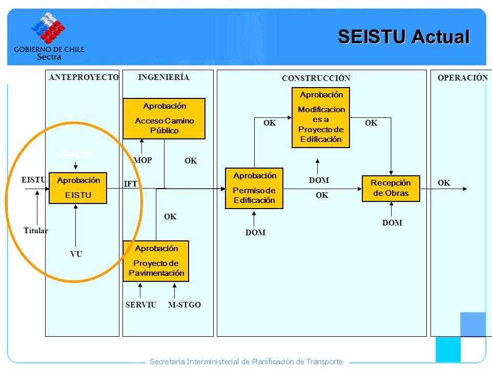 12 SEISTU Actual Aprobación EISTU Aprobación Acceso Camino Público Aprobación Proyecto de Pavimentación Aprobación Permiso de Edificación Aprobación M