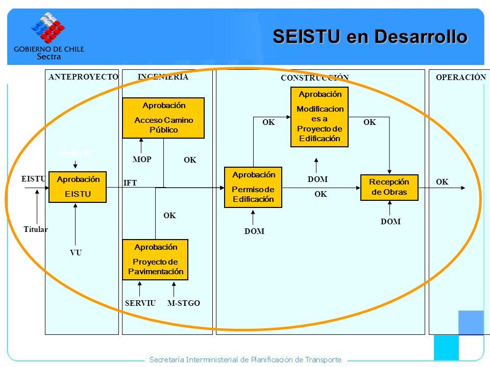 13 SEISTU en Desarrollo Aprobación EISTU Aprobación Acceso Camino Público Aprobación Proyecto de Pavimentación Aprobación Permiso de Edificación Aprob