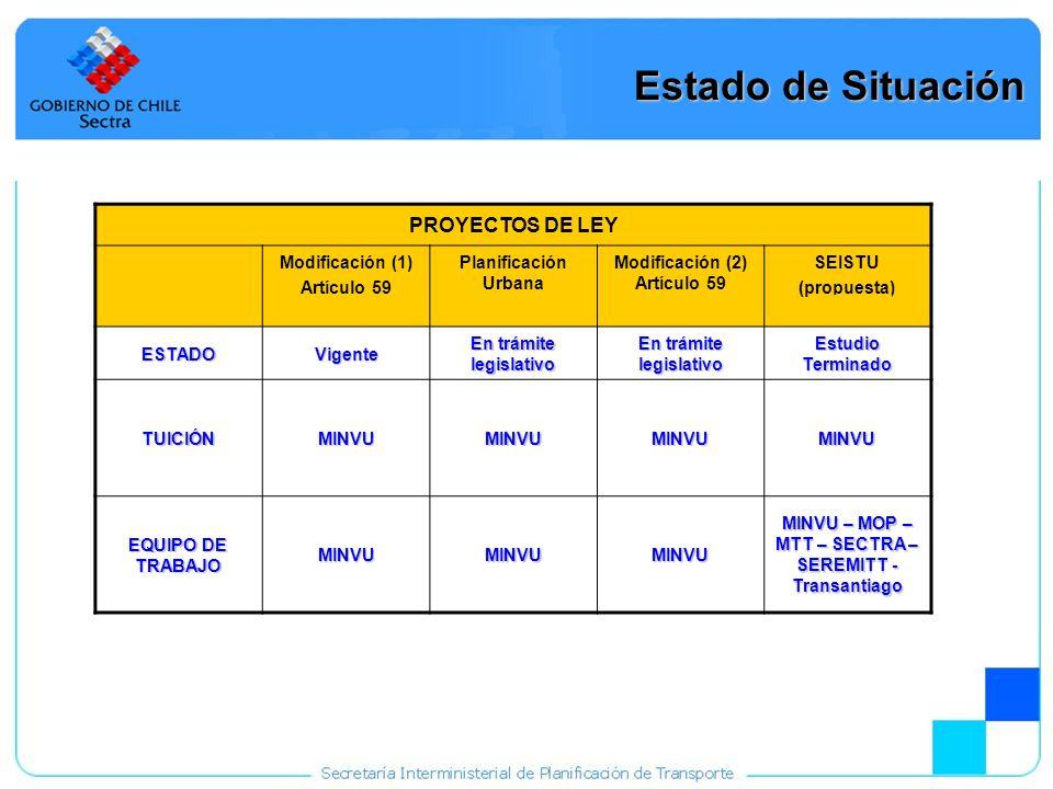 19 Estado de Situación PROYECTOS DE LEY Modificación (1) Artículo 59 Planificación Urbana Modificación (2) Artículo 59 SEISTU (propuesta) ESTADOVigent