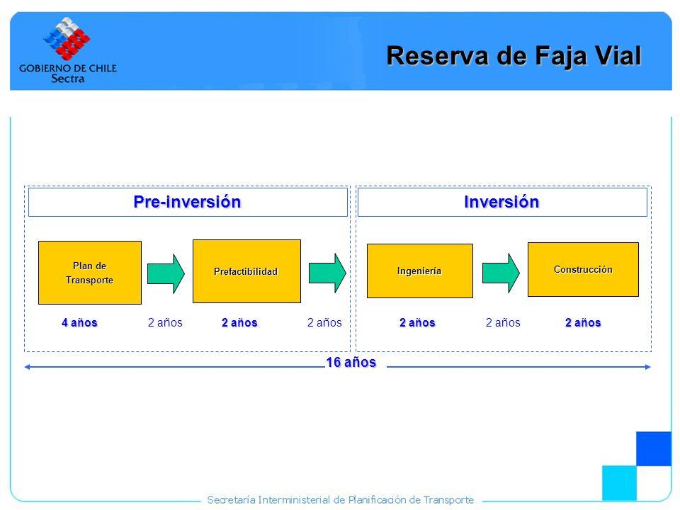 30 Reserva de Faja Vial Plan de Transporte Prefactibilidad Ingeniería Construcción Pre-inversiónInversión 4 años 2 años 16 años