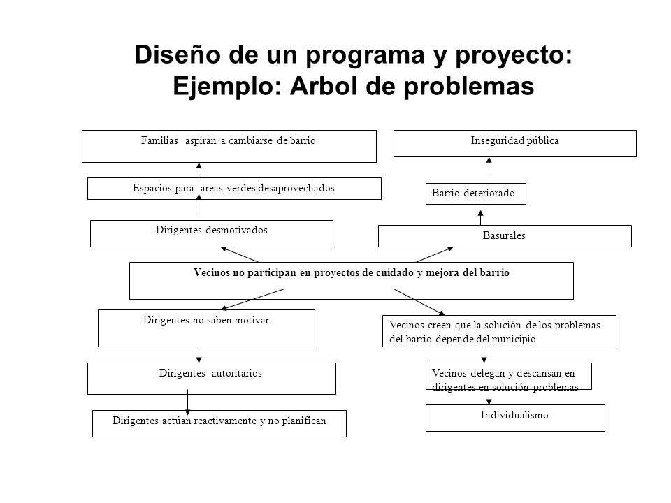 Diseño de un programa y proyecto: Ejemplo: Arbol de problemas Dirigentes no saben motivar Dirigentes actúan reactivamente y no planifican Vecinos cree