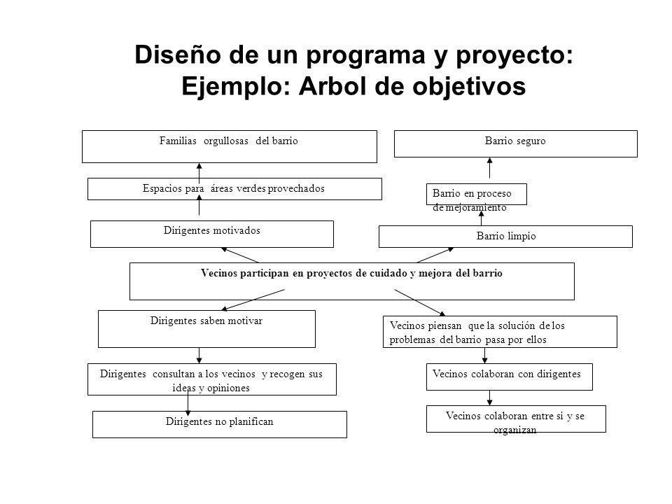 Diseño de un programa y proyecto: Ejemplo: Arbol de objetivos Dirigentes saben motivar Dirigentes no planifican Vecinos piensan que la solución de los
