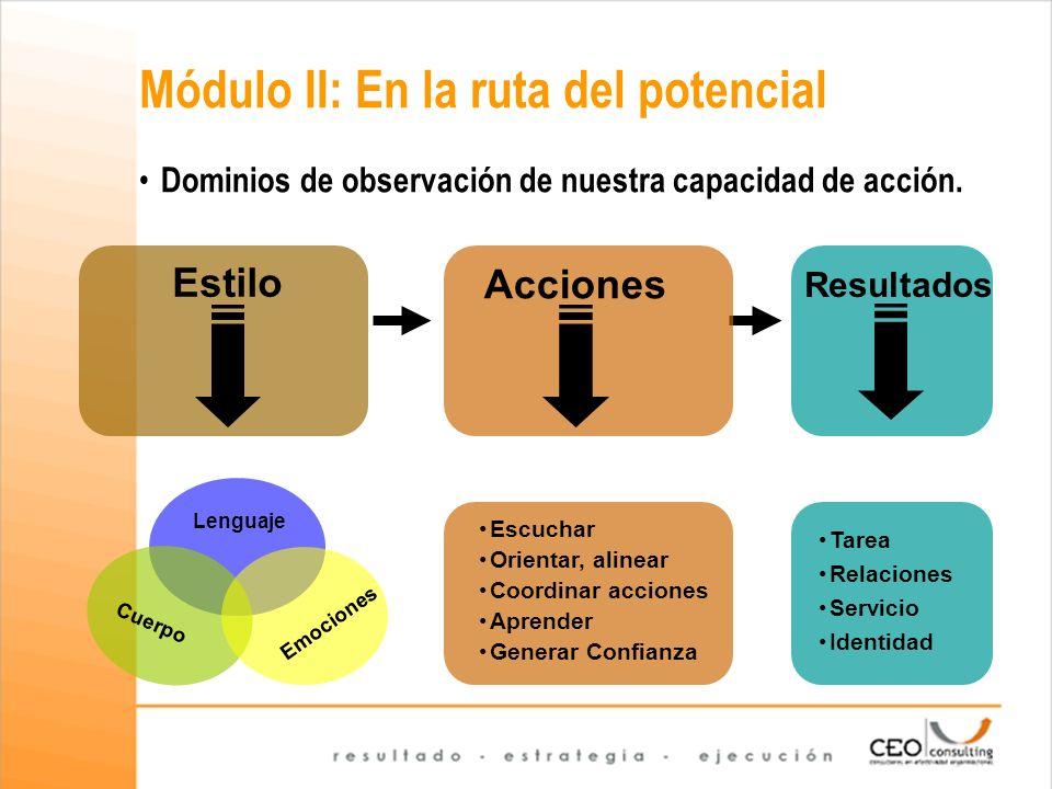 Módulo II: En la ruta del potencial Lenguaje Cuerpo Emociones Escuchar Orientar, alinear Coordinar acciones Aprender Generar Confianza Tarea Relacione