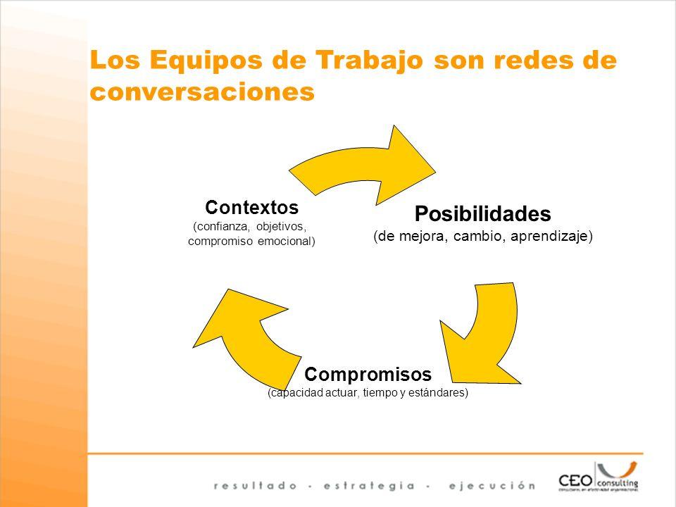 Posibilidades (de mejora, cambio, aprendizaje) Compromisos (capacidad actuar, tiempo y estándares) Contextos (confianza, objetivos, compromiso emocion