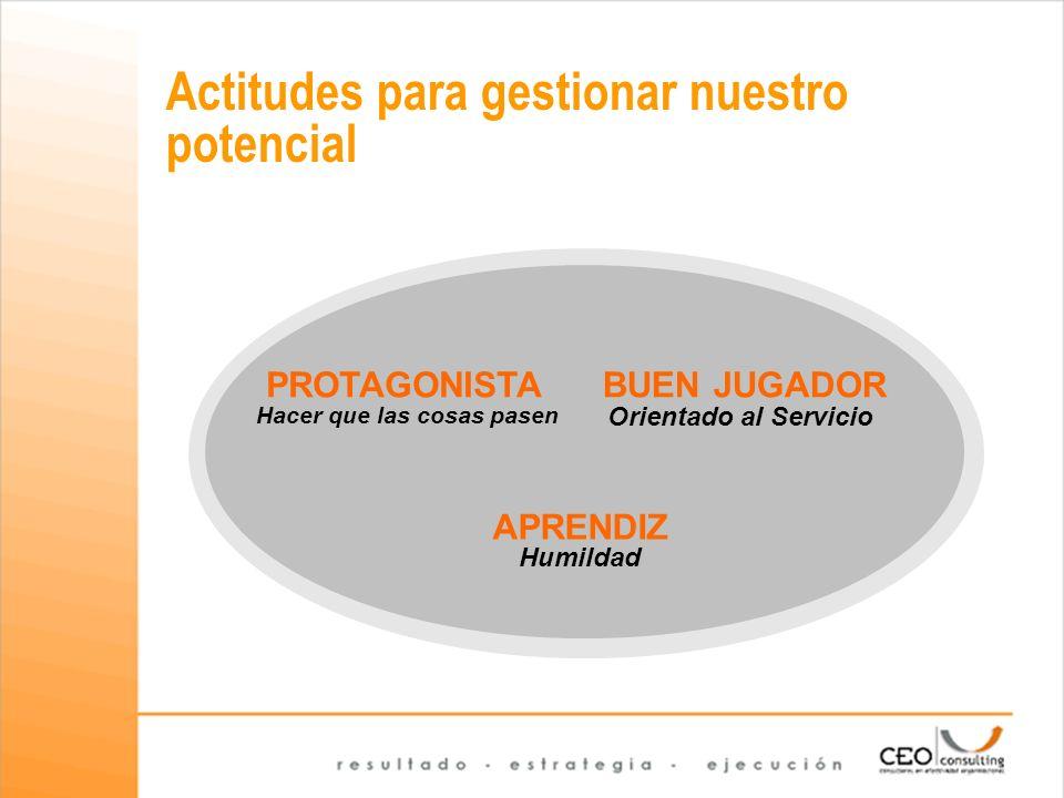 Módulo II: En la ruta del potencial Lenguaje EmocionesCuerpo Sentido Coordinar acciones Distinciones Interpretaciones Predisposición para la acción Forma de ver el mundo Inclina nuestra reflexión Estabilidad Resolución Apertura Flexibilidad Dominios de observación de nuestra capacidad de acción.
