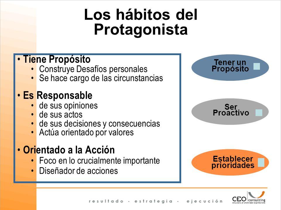 Los hábitos del Protagonista Tiene Propósito Construye Desafíos personales Se hace cargo de las circunstancias Es Responsable de sus opiniones de sus