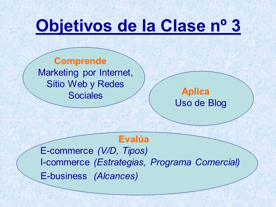 Objetivos de la Clase nº 3 Comprende Marketing por Internet, Sitio Web y Redes Sociales Aplica Uso de Blog Evalúa E-commerce (V/D, Tipos) I-commerce (Estrategias, Programa Comercial) E-business (Alcances)