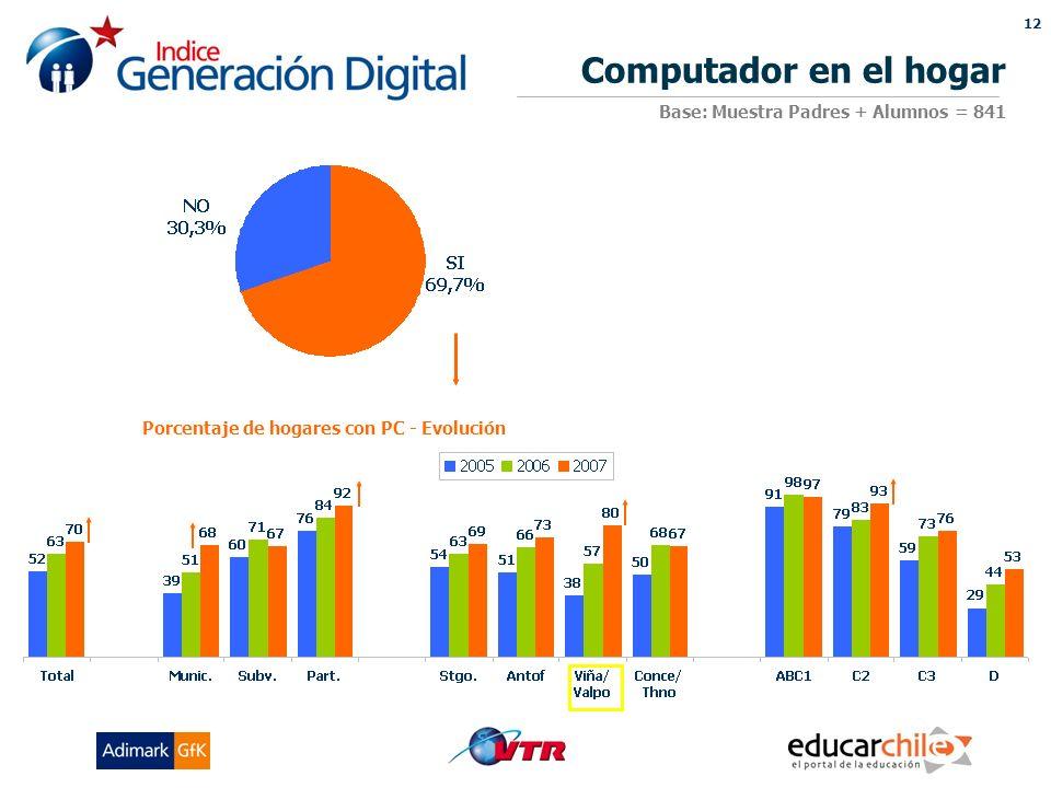 12 Porcentaje de hogares con PC - Evolución Computador en el hogar Base: Muestra Padres + Alumnos = 841