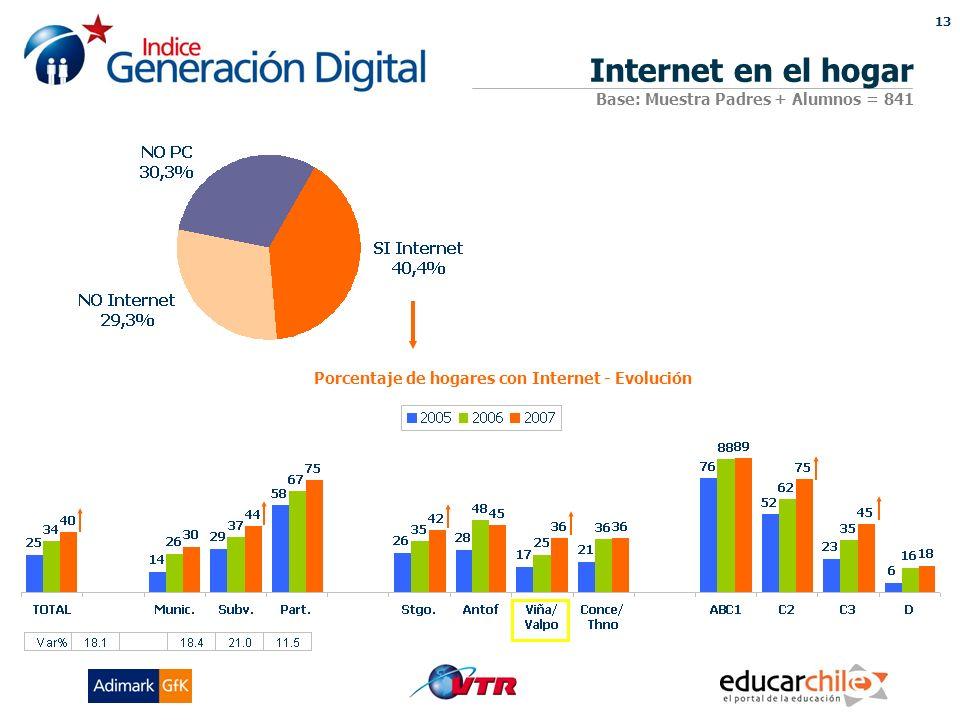 13 Porcentaje de hogares con Internet - Evolución Internet en el hogar Base: Muestra Padres + Alumnos = 841