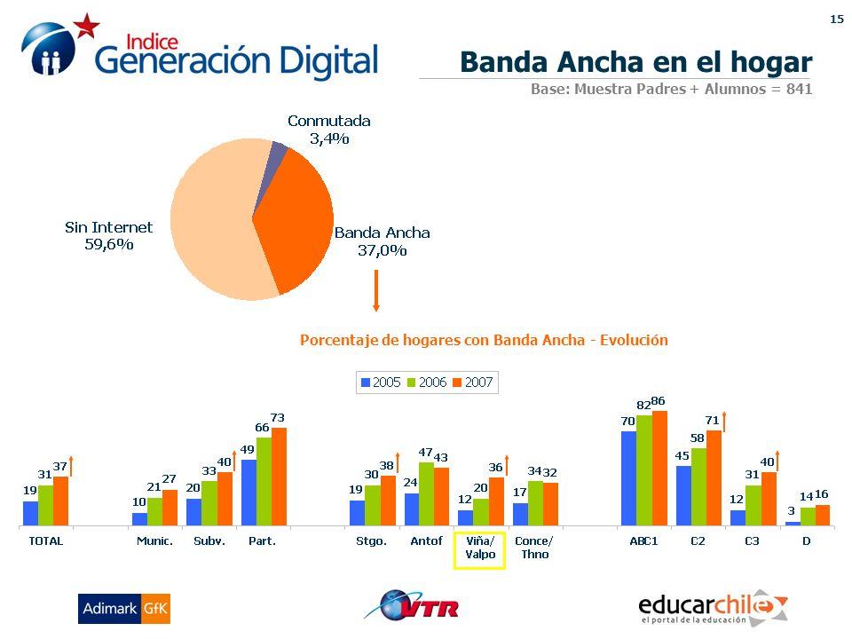 15 Porcentaje de hogares con Banda Ancha - Evolución Banda Ancha en el hogar Base: Muestra Padres + Alumnos = 841