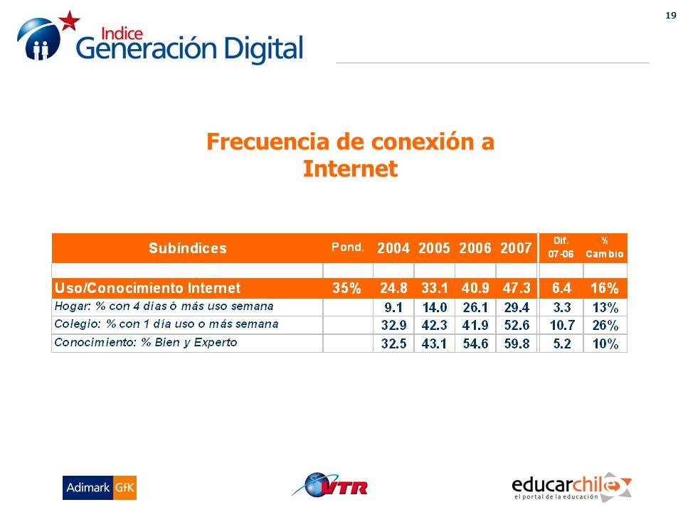 19 INDICE GENERACION DIGITAL Frecuencia de conexión a Internet