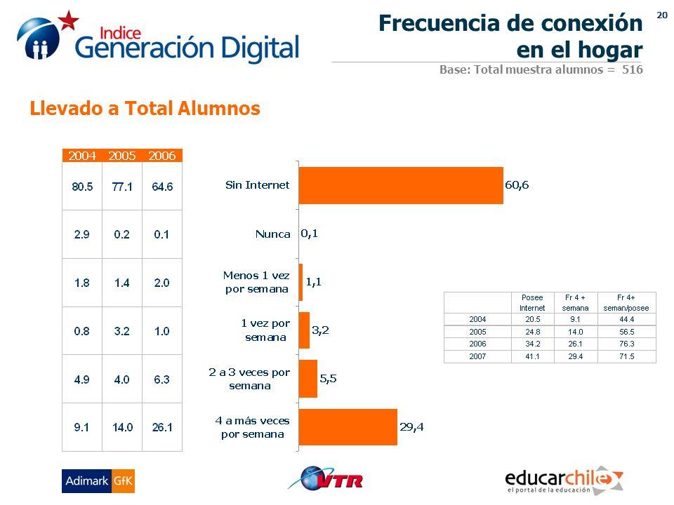 20 Frecuencia de conexión en el hogar Base: Total muestra alumnos = 516 Llevado a Total Alumnos