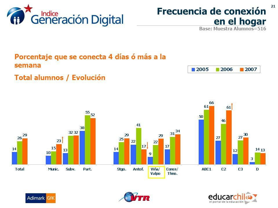 21 Porcentaje que se conecta 4 días ó más a la semana Total alumnos / Evolución Frecuencia de conexión en el hogar Base: Muestra Alumnos=516