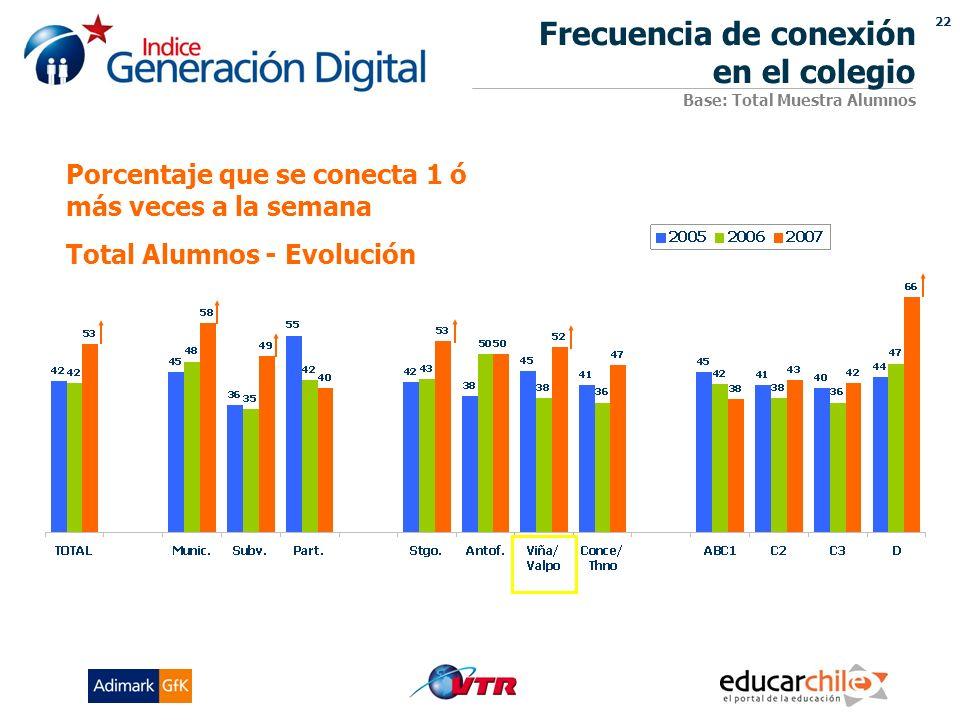 22 Porcentaje que se conecta 1 ó más veces a la semana Total Alumnos - Evolución Frecuencia de conexión en el colegio Base: Total Muestra Alumnos