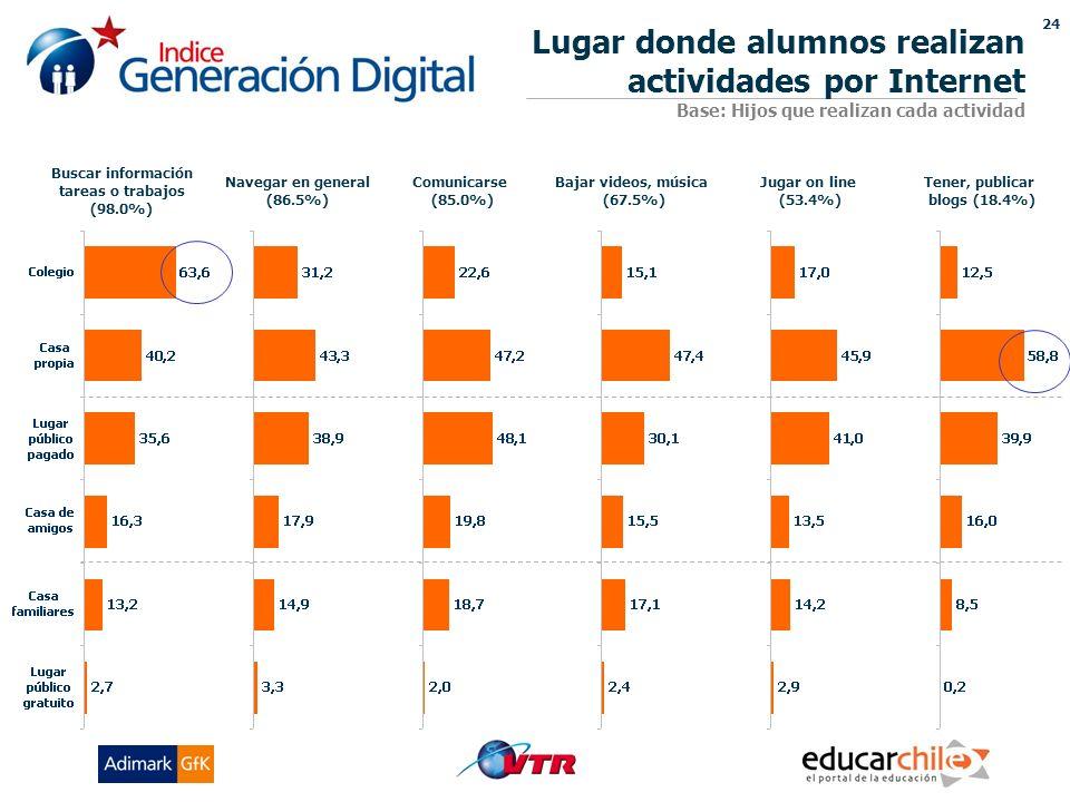 24 Lugar donde alumnos realizan actividades por Internet Base: Hijos que realizan cada actividad Buscar información tareas o trabajos (98.0%) Navegar en general (86.5%) Comunicarse (85.0%) Bajar videos, música (67.5%) Tener, publicar blogs (18.4%) Jugar on line (53.4%)
