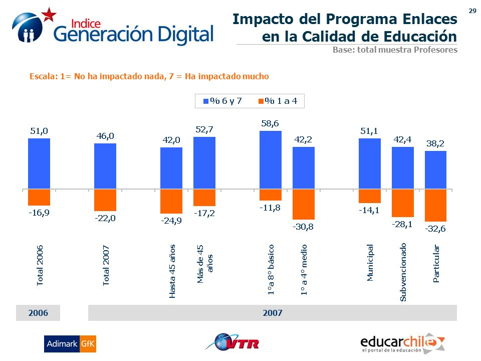 29 Impacto del Programa Enlaces en la Calidad de Educación Base: total muestra Profesores Escala: 1= No ha impactado nada, 7 = Ha impactado mucho 20072006